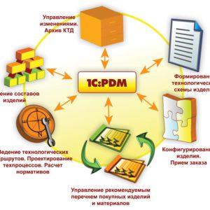 Для управления инженерными данными и НСИ (PDM, MDM)